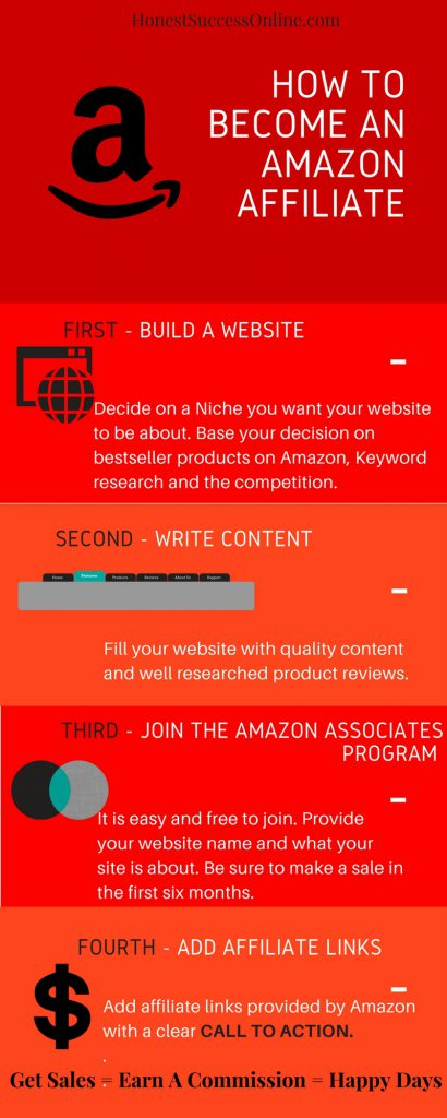 infographic on How to become an amazon affiliate