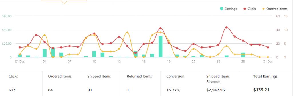 Amazon sales December 2017