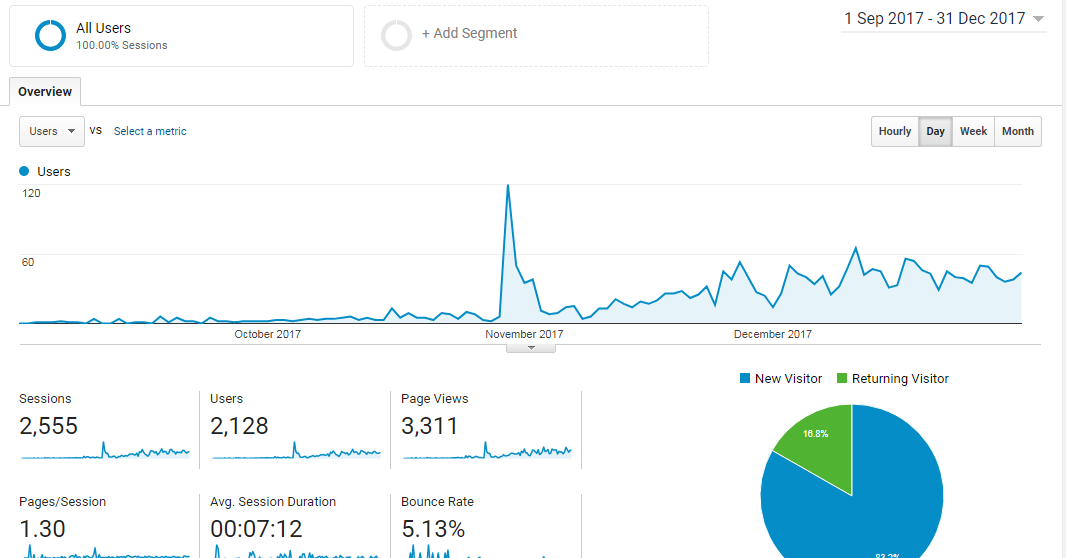 niche site traffic