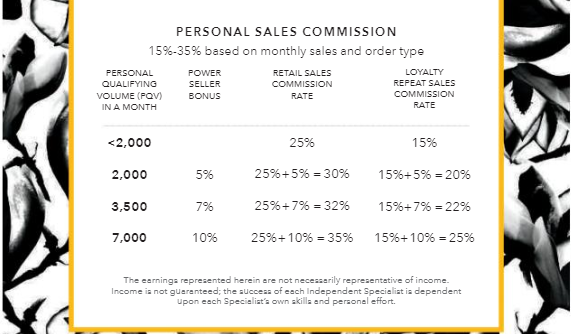 ever sales commission