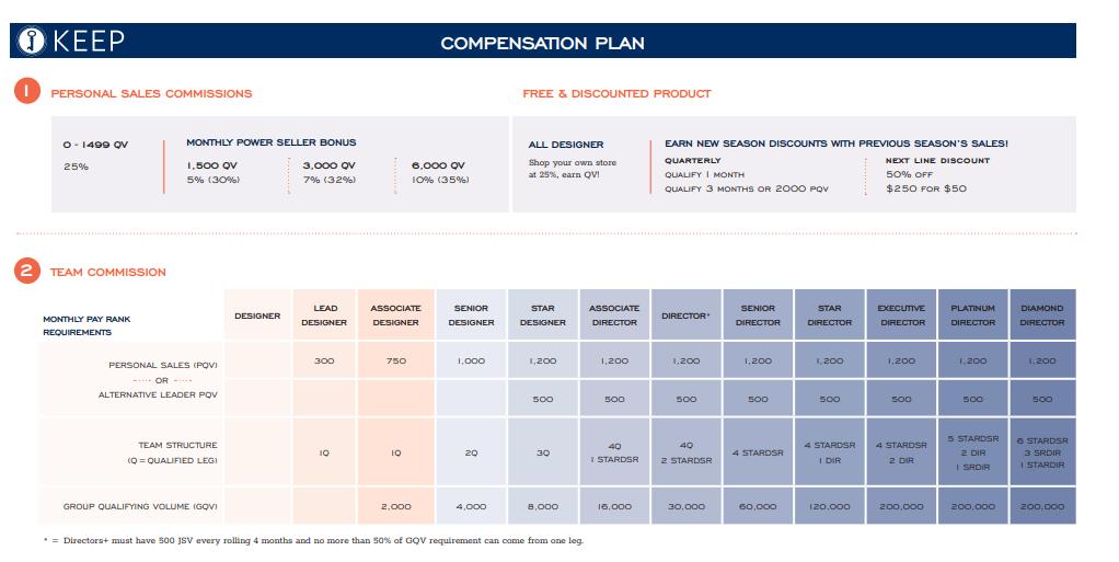 keep compensation plan