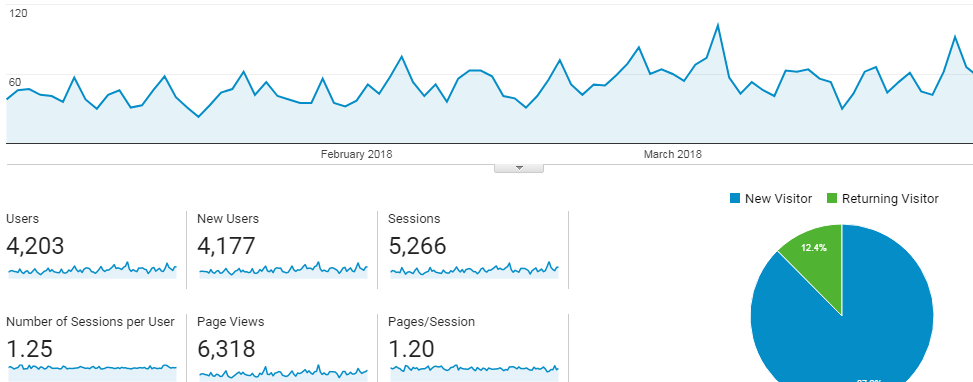 niche website case study - traffic stats