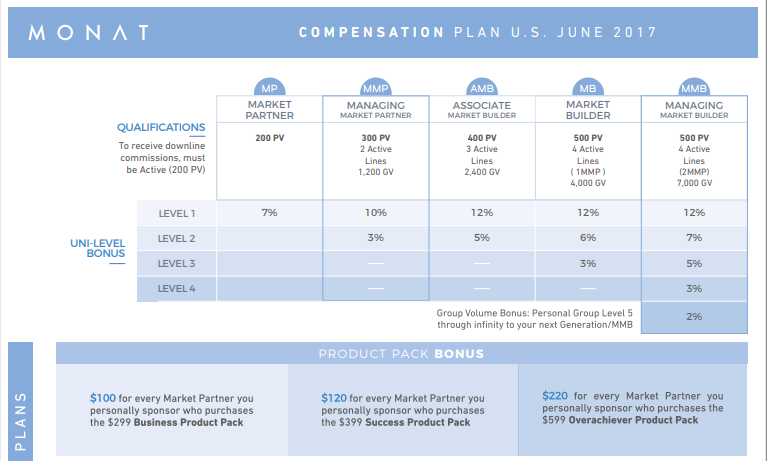 monat global commission plan