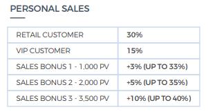 monat global personal sales