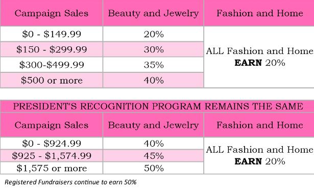 avon sales commission