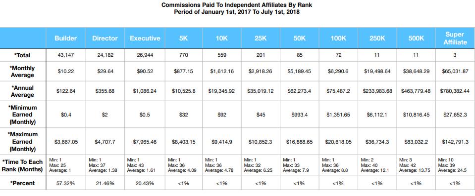 HempWorx income disclosure