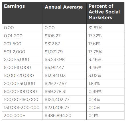 modere income disclosure