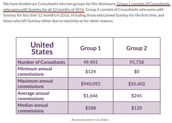 scentsy income disclosure