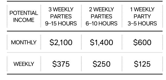 tupperware earnings potential