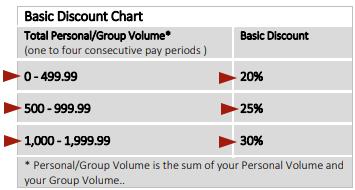 advocare discount