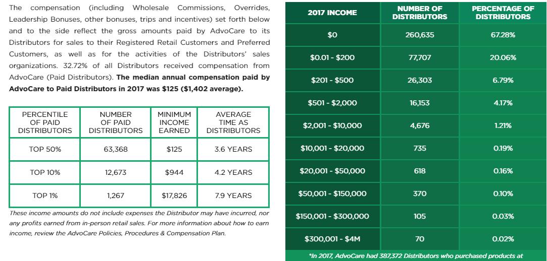advocare income graphic