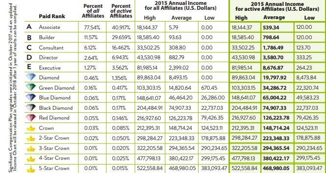 purium income disclosure