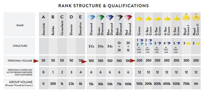 purium rank structure