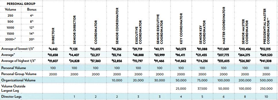 shaklee compensation plan
