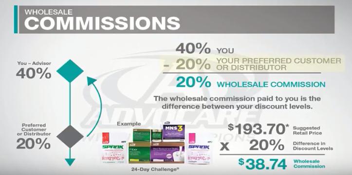 advocare wholesale commission