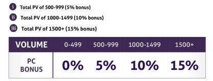 amare personal customer bonus
