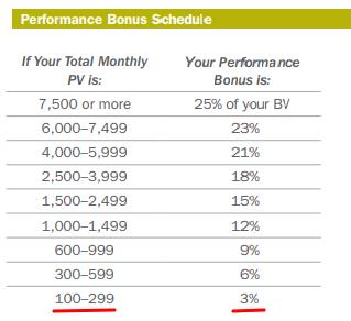 amway performance bonus