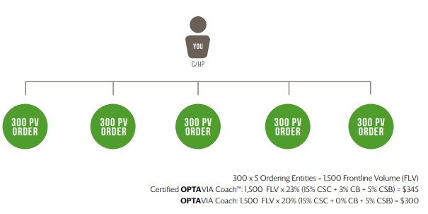 optavia comp plan