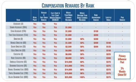 anovite compensation reward by rank
