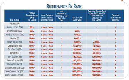 anovite rank requirements
