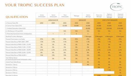 tropic skin care success plan