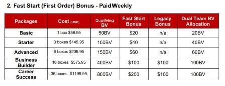 Valentus Fast Start bonus