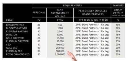 black oxygen rank table compensation plan