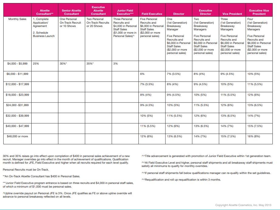 aloette compensation plan