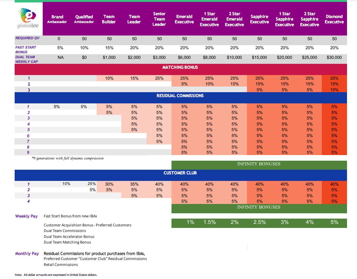 cloballee compensation plan